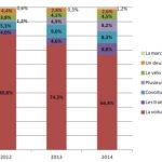 Résultats de l'enquête mobilité de 2015
